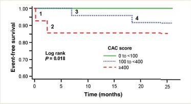 Figura 7. Estimaciones de curvas Kaplan-Meier de supervivencia sin eventos cardiovasculares por el valor de calcificación de la arteria coronaria (CAC) (Mohlenkamp et al., 2008).